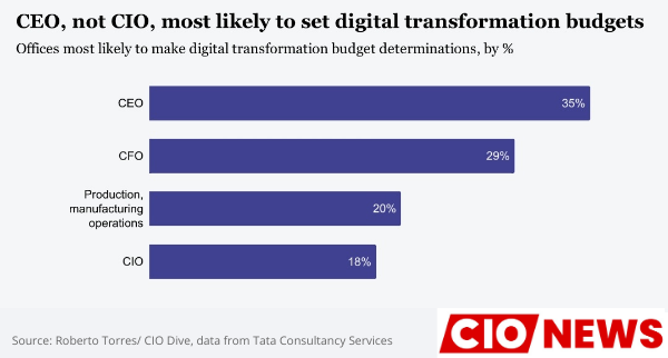 CIOs-lead-digital-transformation-but-CEOs-control-the-money