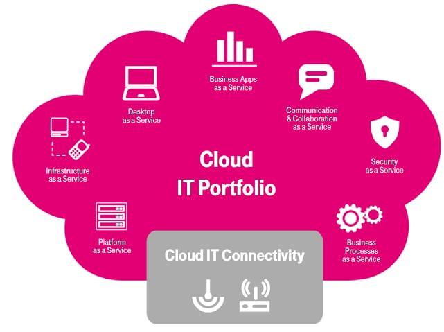Cloud portfolio